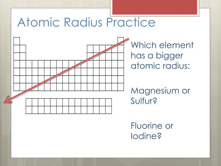 Atomic Radius Practice