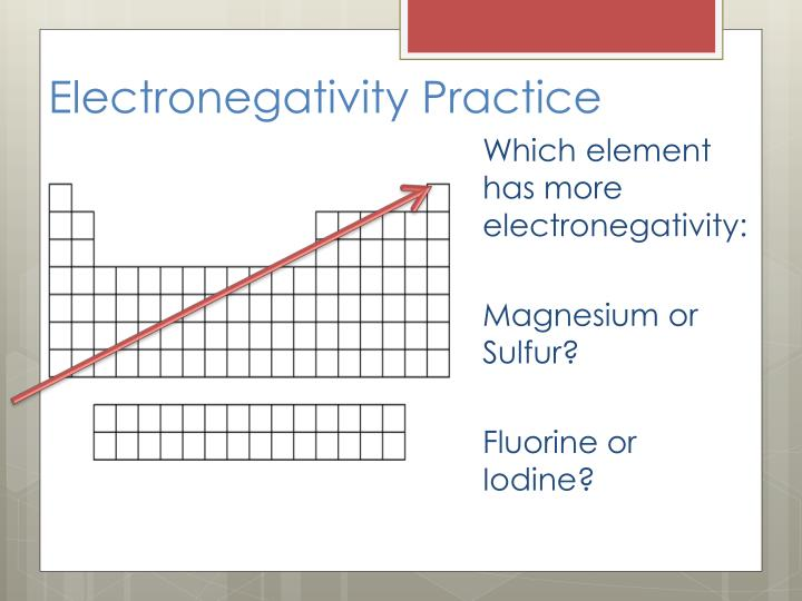 Electronegativity Practice