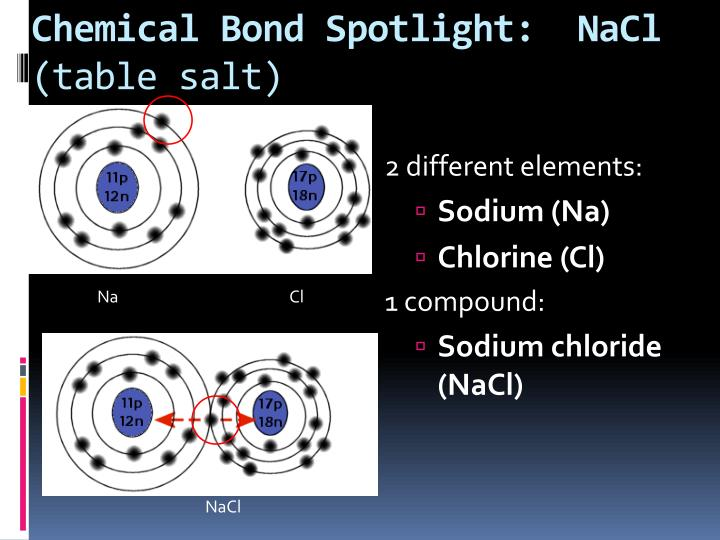 Chemical Bond Spotlight:  NaCl