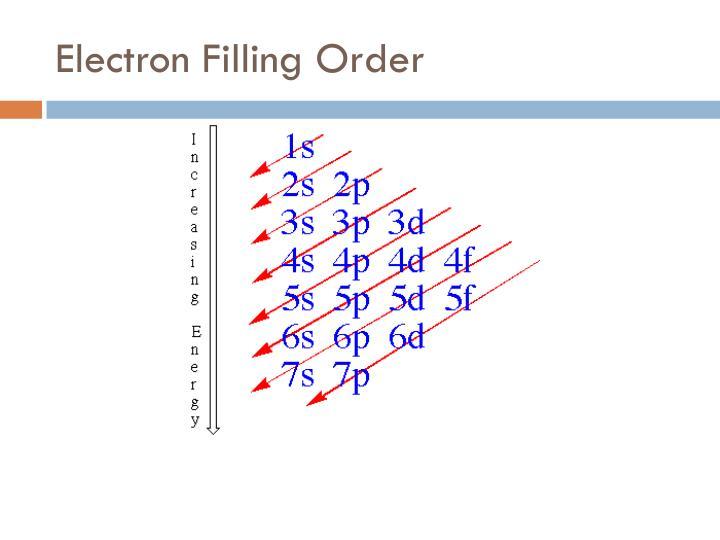 Electron Filling Order