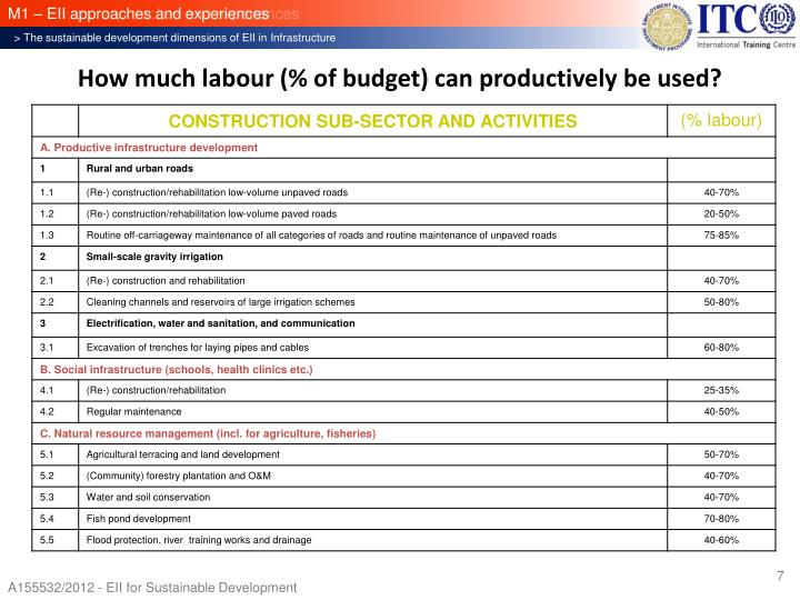How much labour (% of budget) can productively be used?