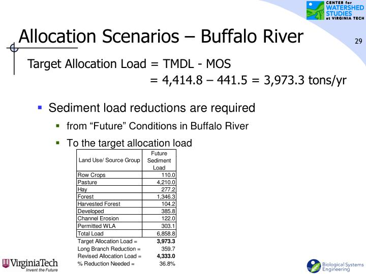 Allocation Scenarios – Buffalo River