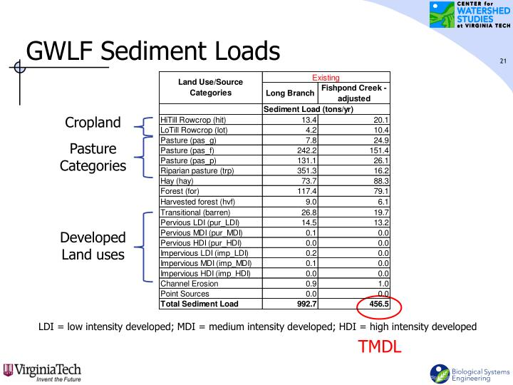 GWLF Sediment Loads