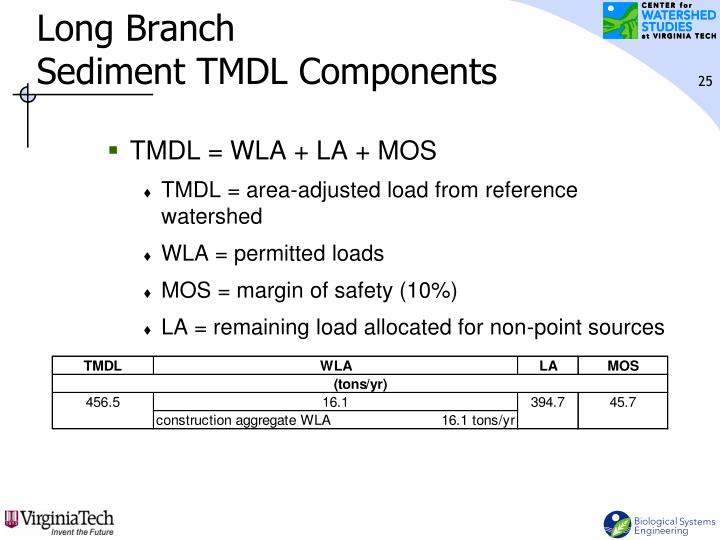 Long Branch                             Sediment TMDL Components