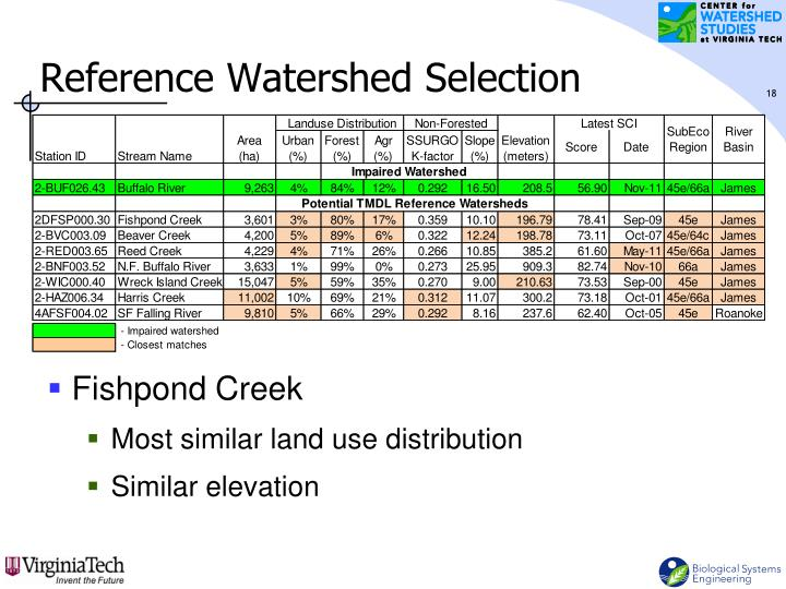 Reference Watershed Selection
