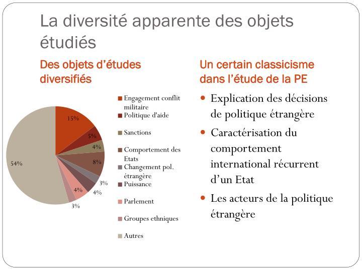 La diversité apparente des objets étudiés