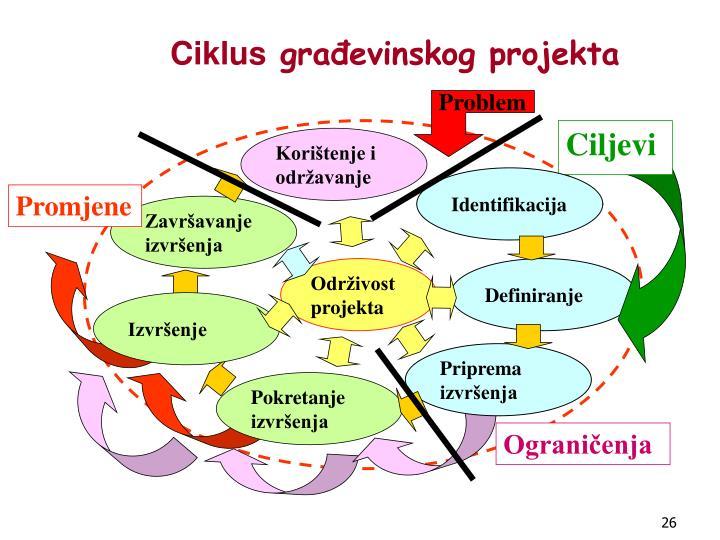 Ciklus