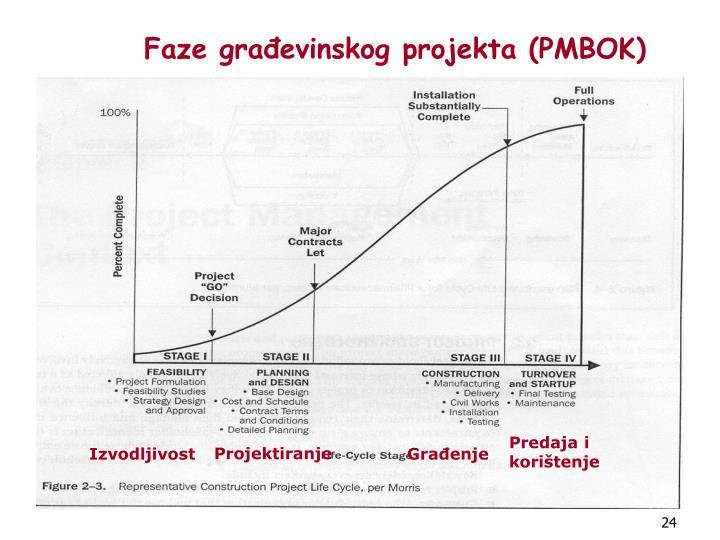 Faze građevinskog projekta (PMBOK)