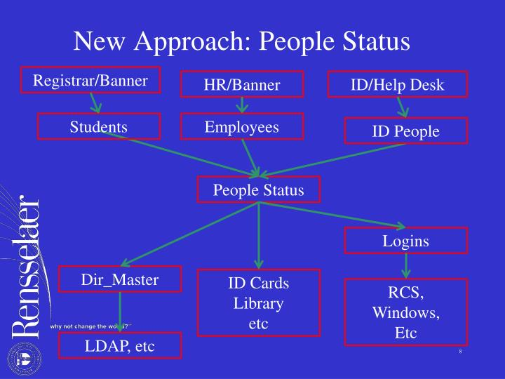New Approach: People Status