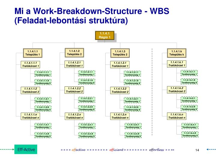 Mi a Work-Breakdown-Structure - WBS