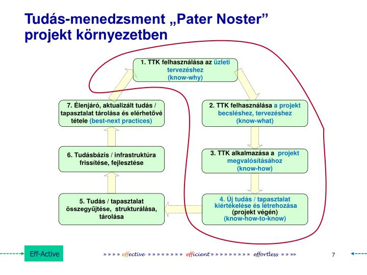 "Tudás-menedzsment ""Pater Noster"""