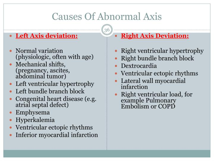 Causes Of Abnormal Axis