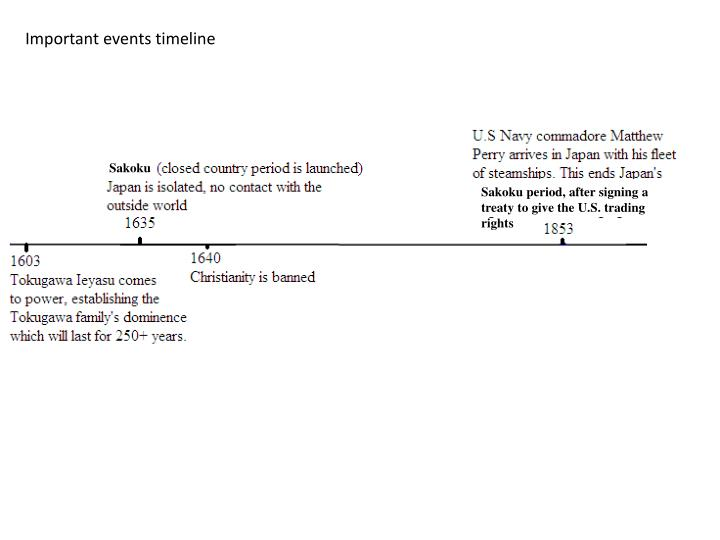 Important events timeline