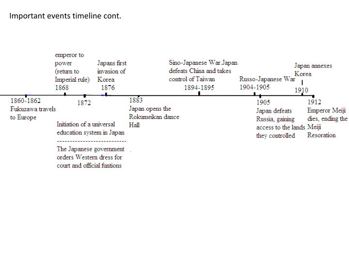 Important events timeline cont.