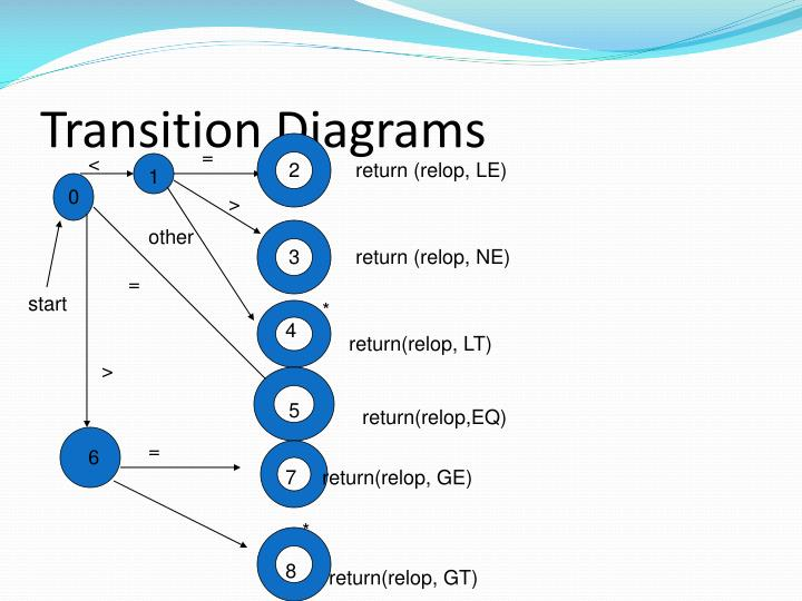 Transition Diagrams