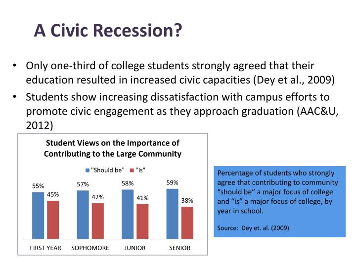 A Civic Recession?