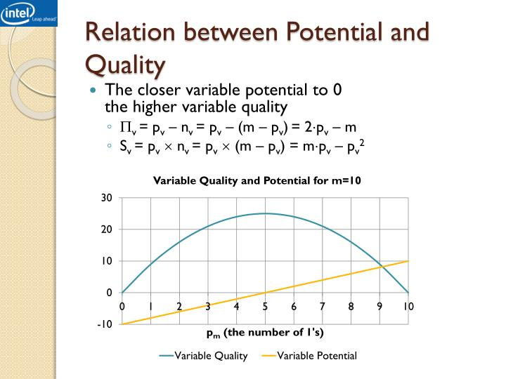 Relation between Potential and Quality