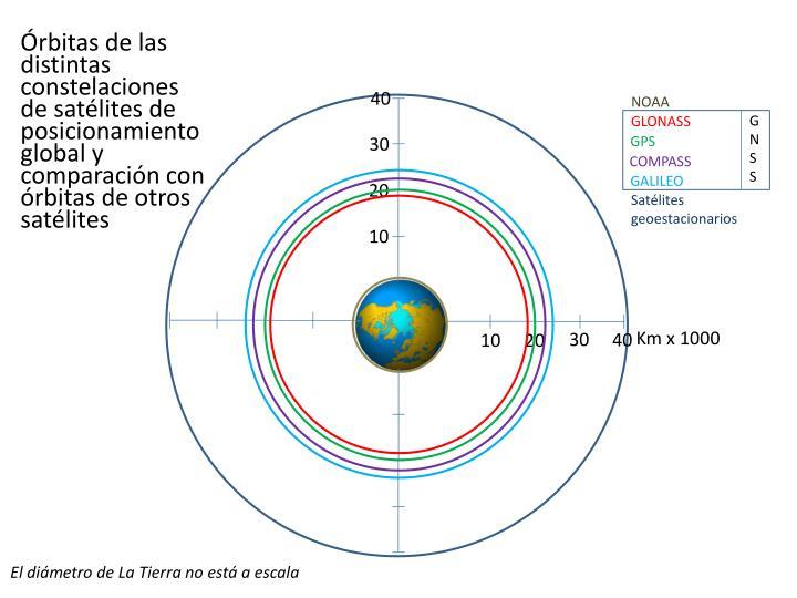Órbitas de las distintas constelaciones de satélites de posicionamiento global y comparación con  órbitas de otros satélites