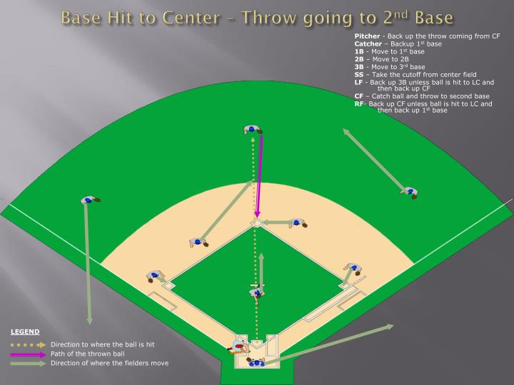 Base Hit to Center – Throw going to 2