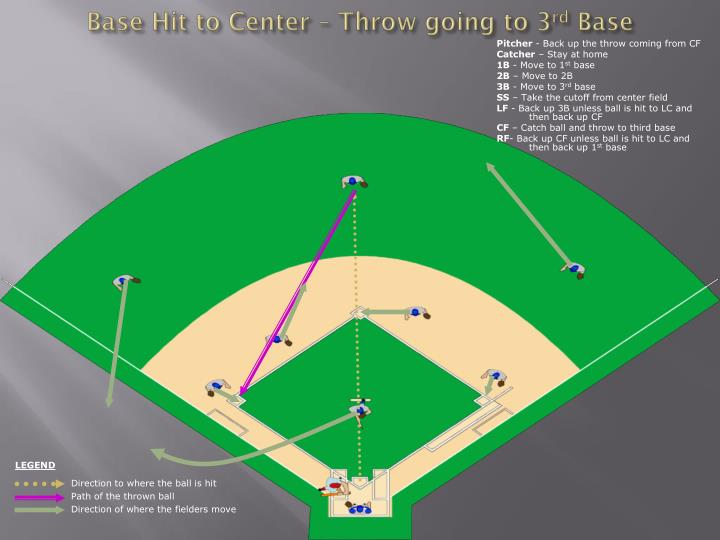 Base Hit to Center – Throw going to 3
