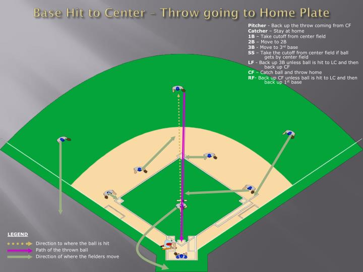 Base Hit to Center – Throw going to Home Plate