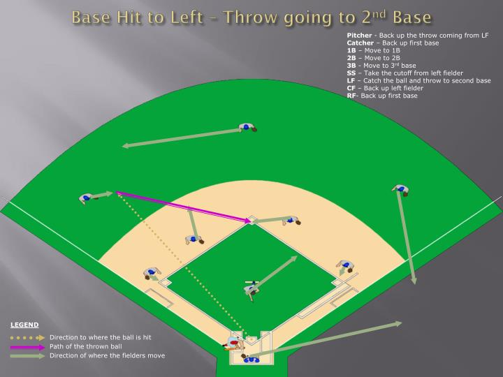 Base Hit to Left – Throw going to 2