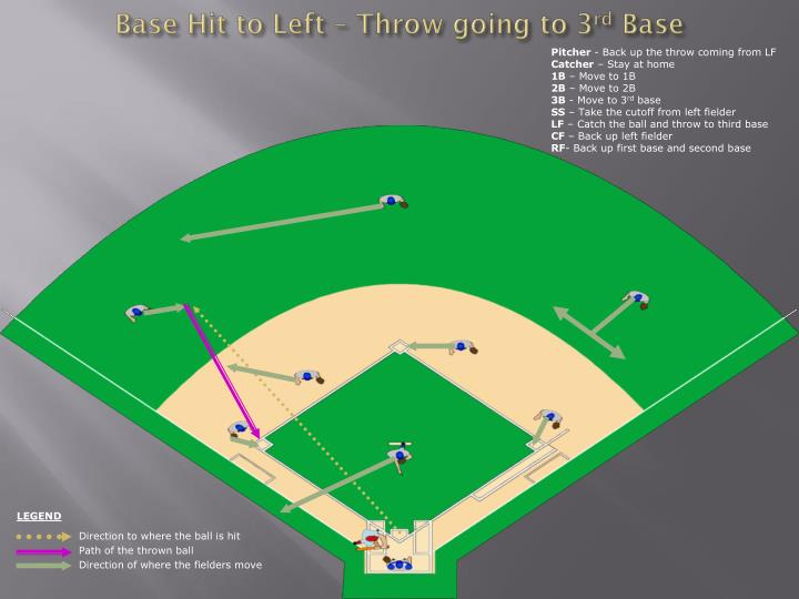 Base Hit to Left – Throw going to 3