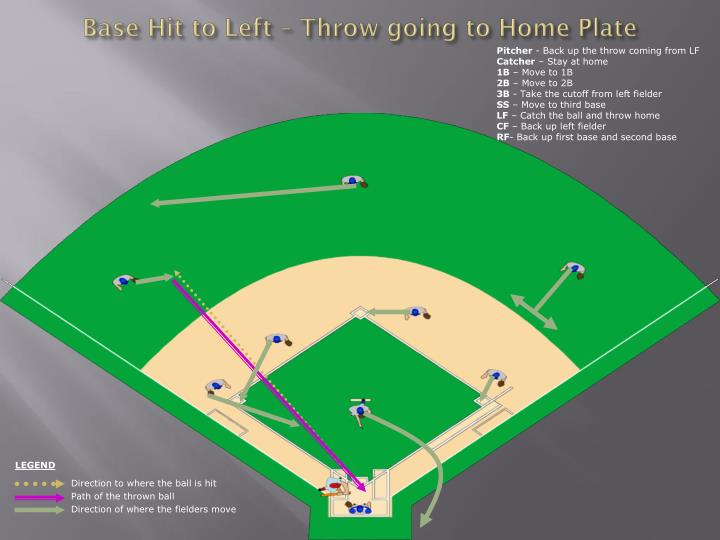 Base Hit to Left – Throw going to Home Plate