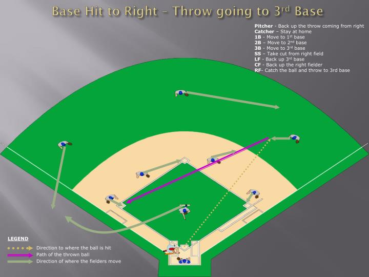Base hit to right throw going to 3 rd base