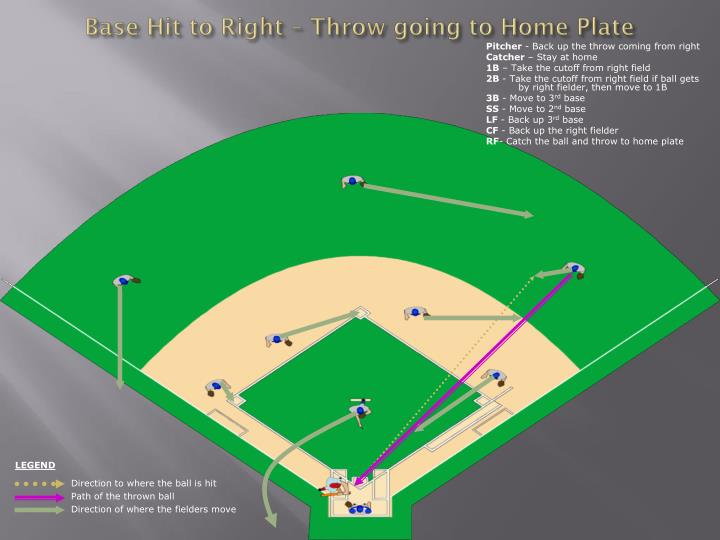 Base Hit to Right – Throw going to Home Plate