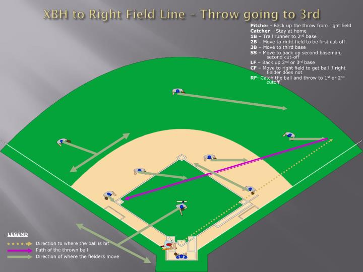 XBH to Right Field Line – Throw going to 3rd
