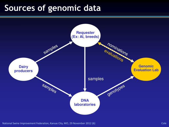 Sources of genomic data