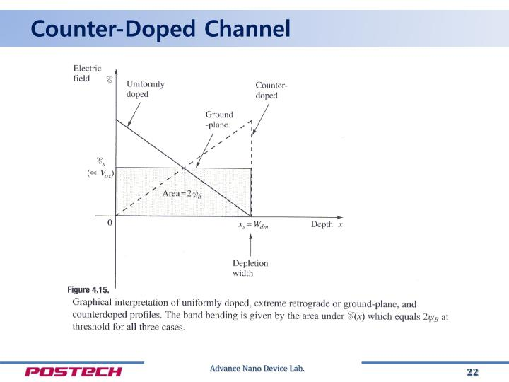 Counter-Doped Channel