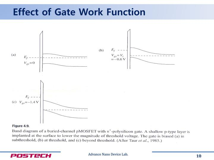 Effect of Gate Work Function
