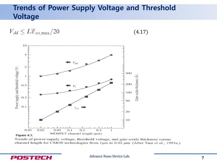 Trends of Power Supply Voltage and Threshold Voltage