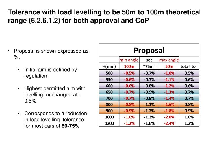 Tolerance with load levelling to be 50m to 100m theoretical range (6.2.6.1.2) for both approval and CoP