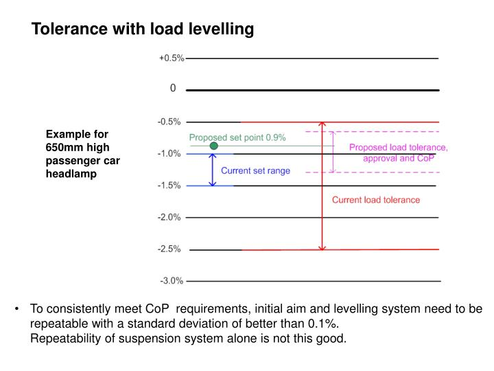 Tolerance with load levelling