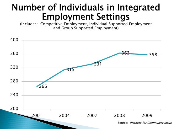 Number of Individuals in Integrated Employment Settings
