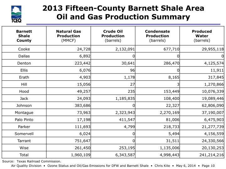 2013 Fifteen-County Barnett Shale Area