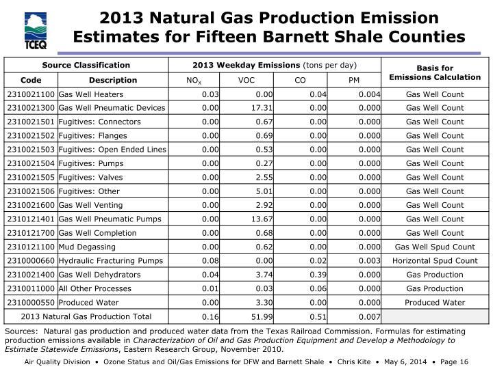 2013 Natural Gas