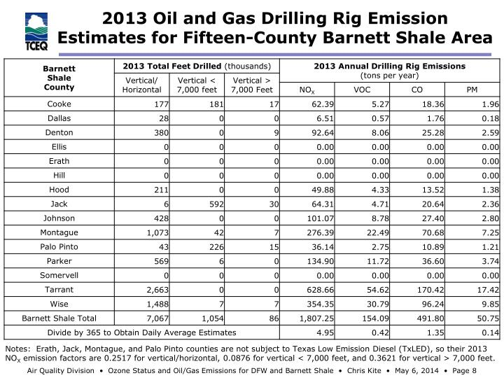 2013 Oil and Gas Drilling Rig Emission