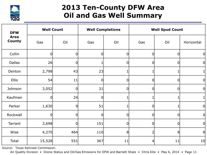 2013 Ten-County DFW Area
