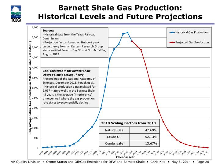Barnett Shale Gas Production:
