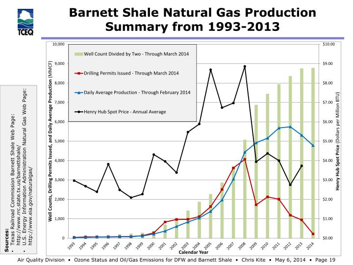 Barnett Shale Natural Gas Production