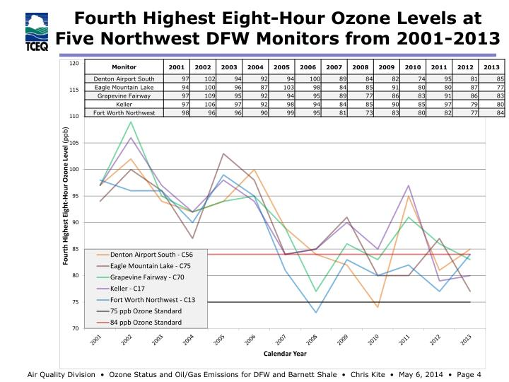 Fourth Highest Eight-Hour Ozone Levels at Five Northwest DFW Monitors from 2001-2013