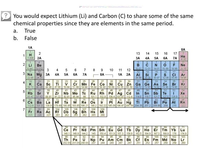 You would expect Lithium (Li) and Carbon (C) to share some of the same chemical properties since they are elements in the same period.
