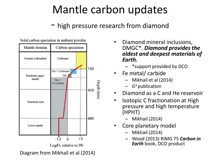 Mantle carbon updates