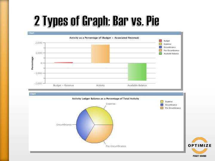 2 Types of Graph: Bar vs. Pie