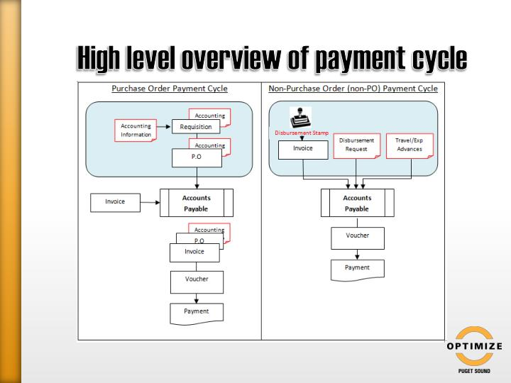 High level overview of payment cycle