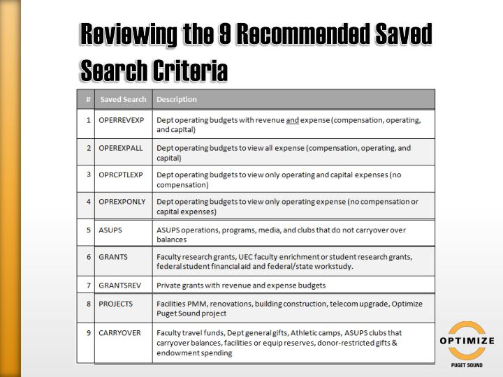 Reviewing the 9 Recommended Saved Search Criteria